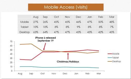 Mobile-Desktop-Visitor-Traffic
